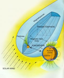 Drawing of the ionosphere